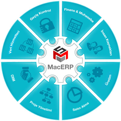 macERP_grafik